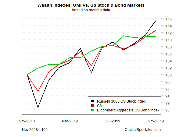 Wealth Indexes GMI vs US Stock & Bond Markets
