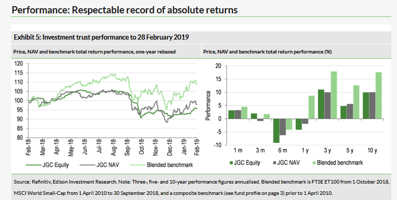 Respectable Record Of Absolute Returns
