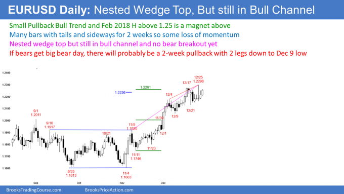 EUR/USD In Small Pullback Bull Trend