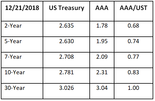 Treasury Bond Yields