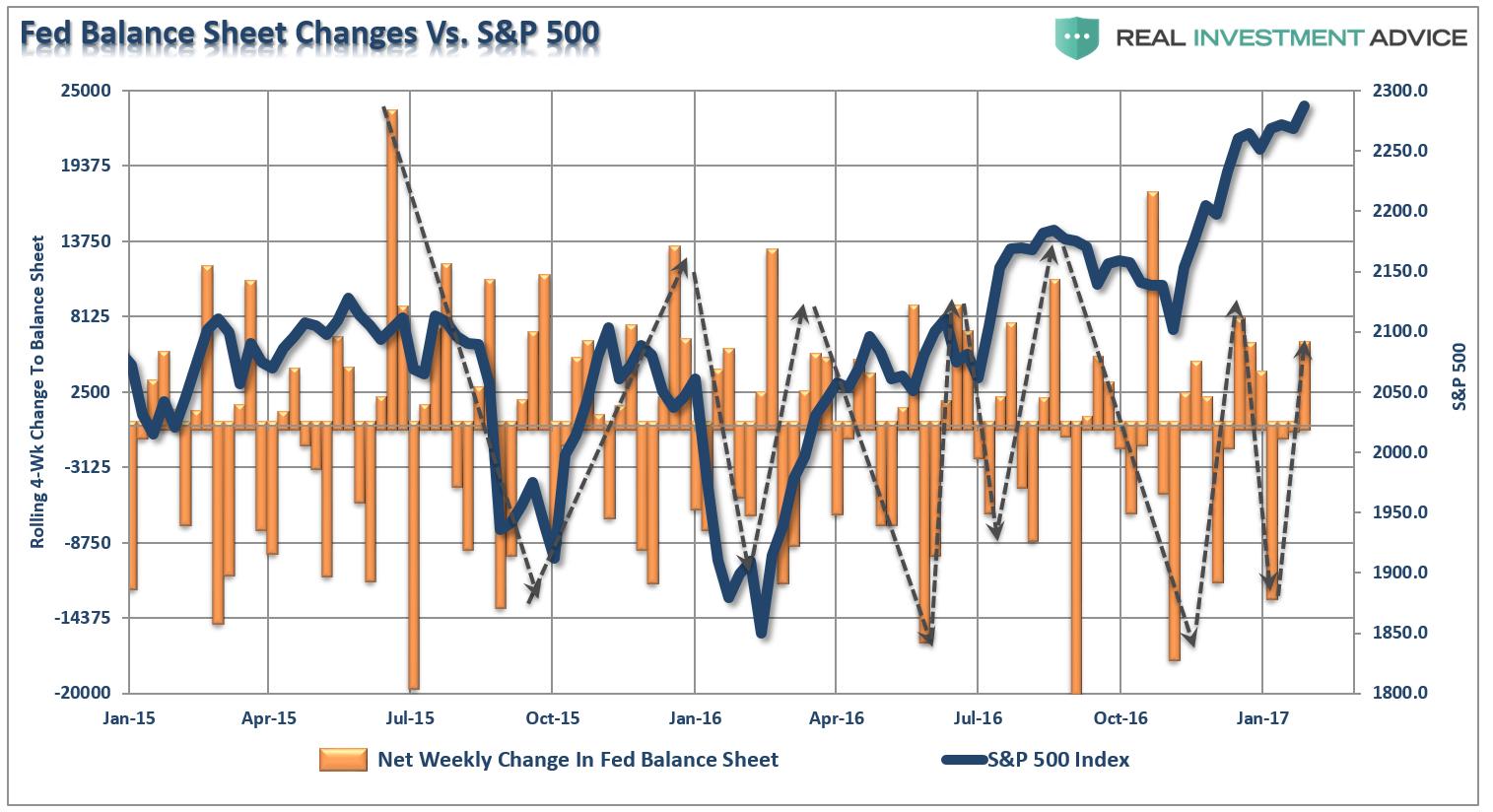 Fed Balance Sheet Vs. Stocks
