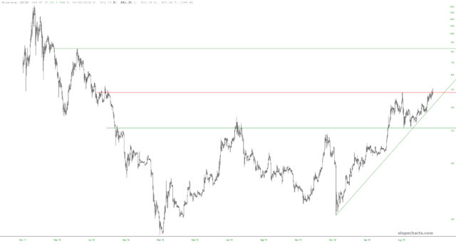 Ethereum Monthly Chart.