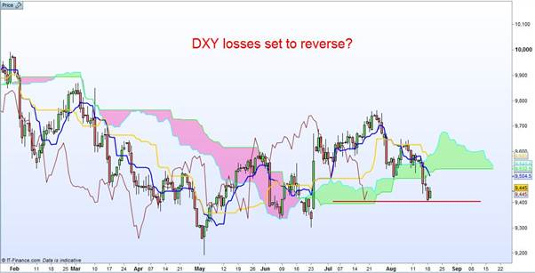 DXY Losses Set To Reverse