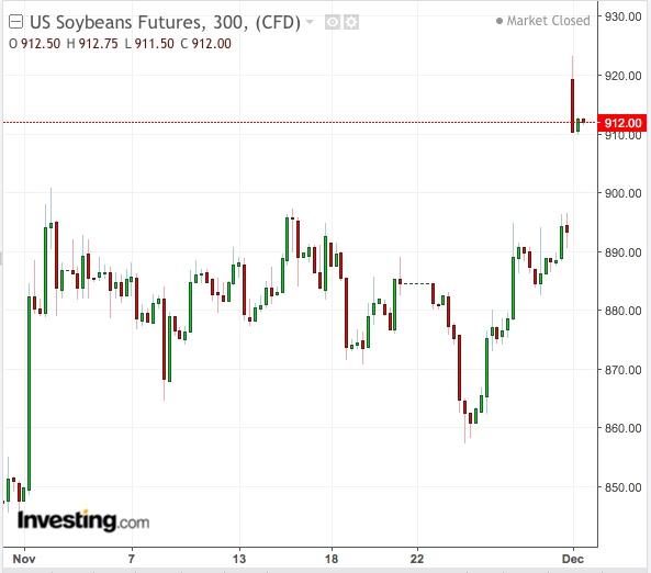 Soybeans 300-Min Chart