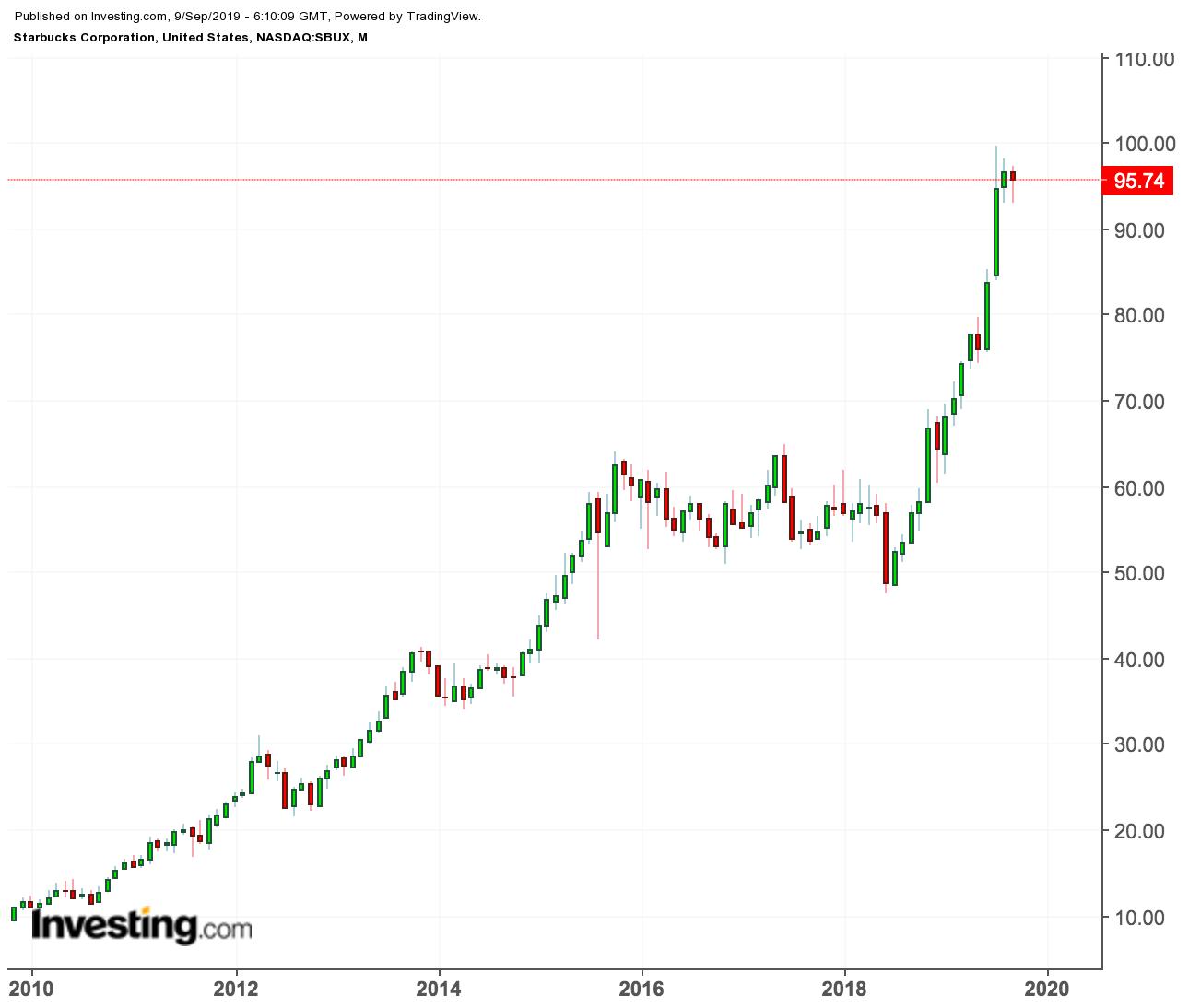 Starbucks price chart