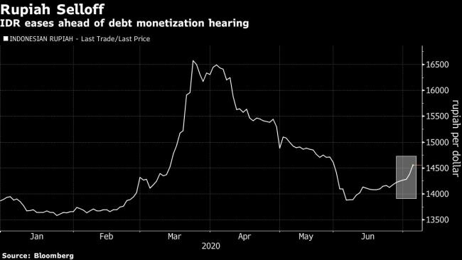Rupiah Slumps Ahead of Hearing on Indonesia's Debt Monetization