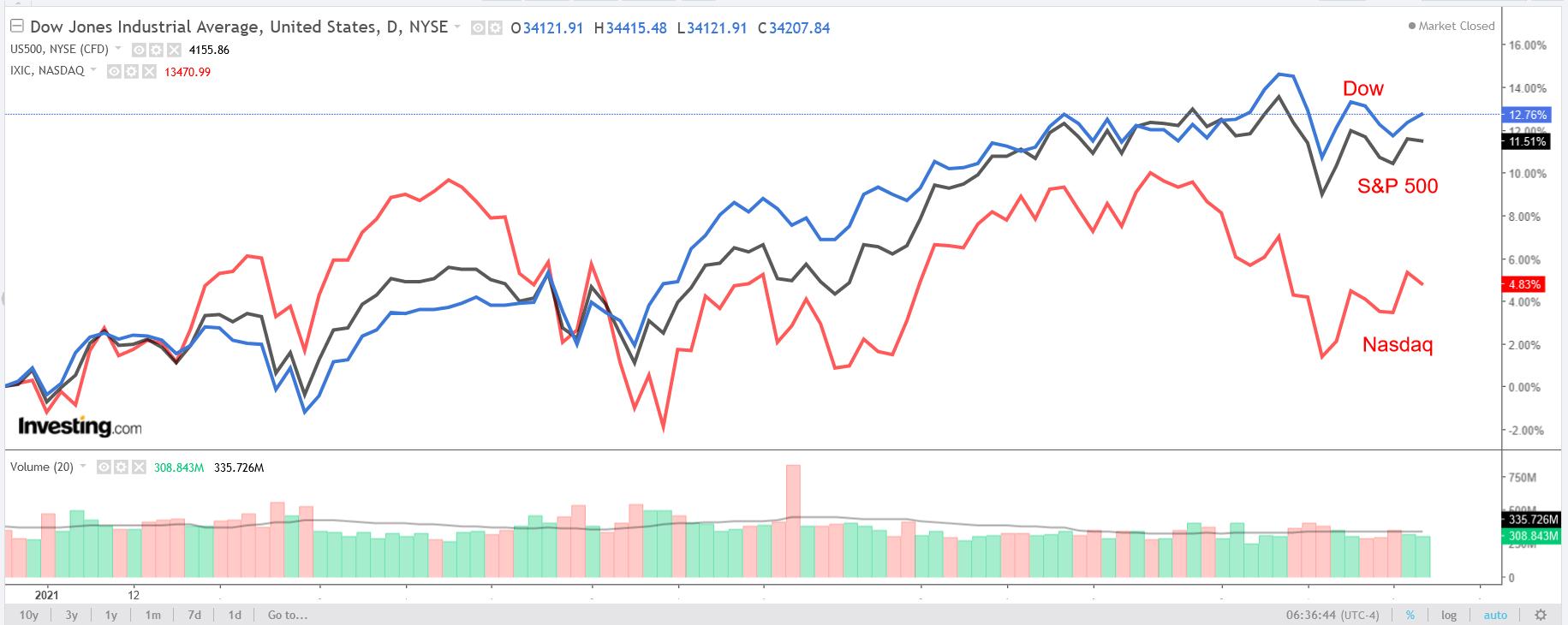 Graphique DOW, S&P 500 et NASDAQ