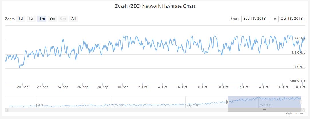 Zcash Hash Rate Eylül 2018-Bugün