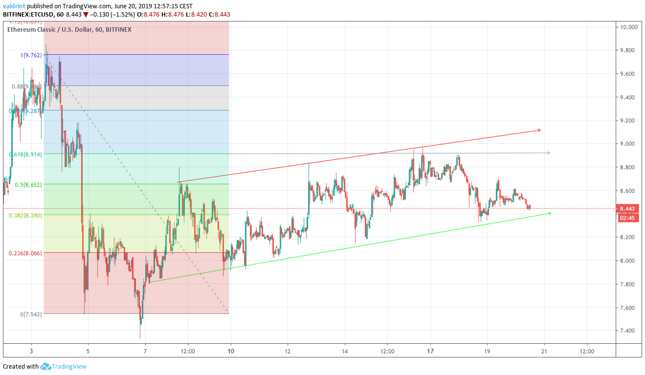 Ethereum Classic Price Ascending Channel