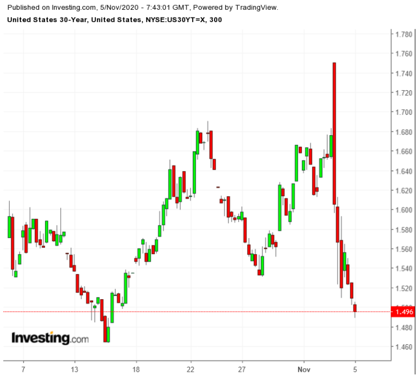 UST 30Y 300-Minute Chart