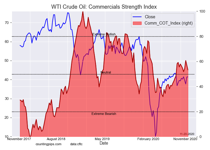 WTI Crude Oil Commercials Strength Index