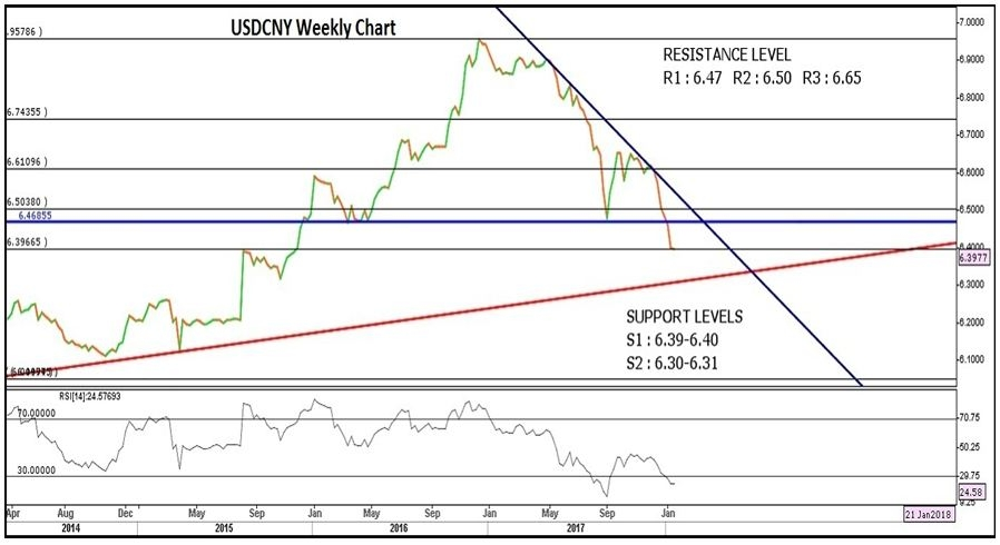 USD/CNY Weekly Chart