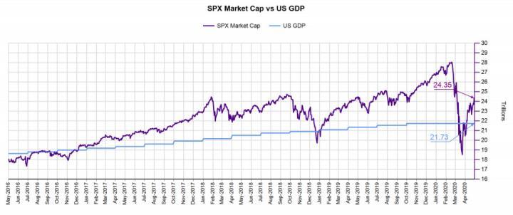 SPX Market Cap Vs US GDP