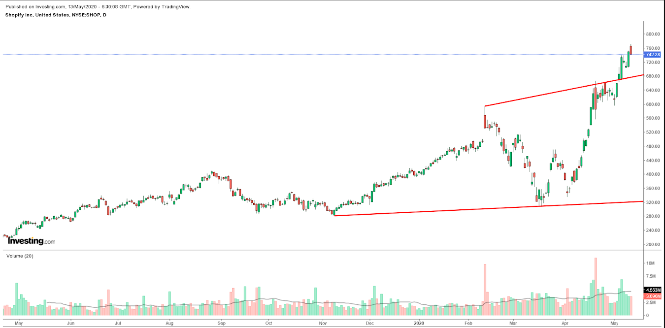 Shopify Daily Chart