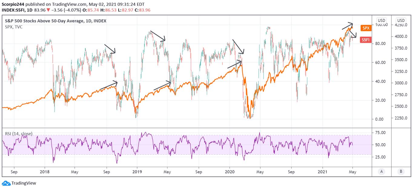 S&P 500 Stocks Above 50 Day Average