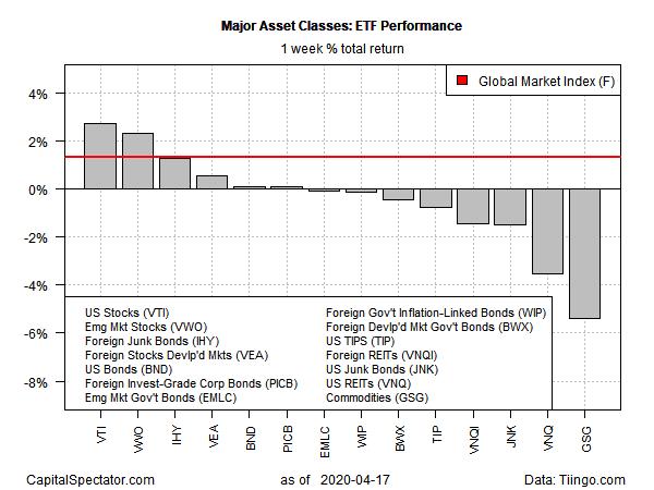 Major Asset Classes ETF Performance