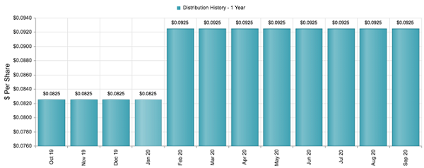 CSQ Monthly Distributions