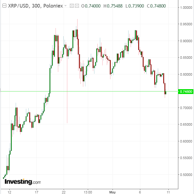 XRP/USD 300 Minute Chart