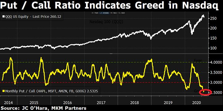 Put / Call Ratio Indicates Greed In Nasdaq