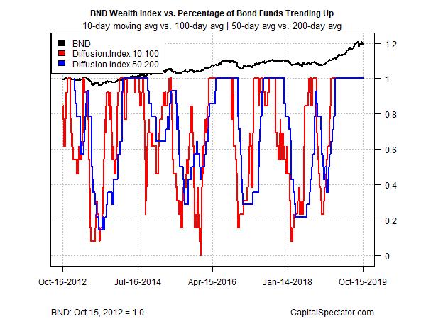Bond Diffusion Index