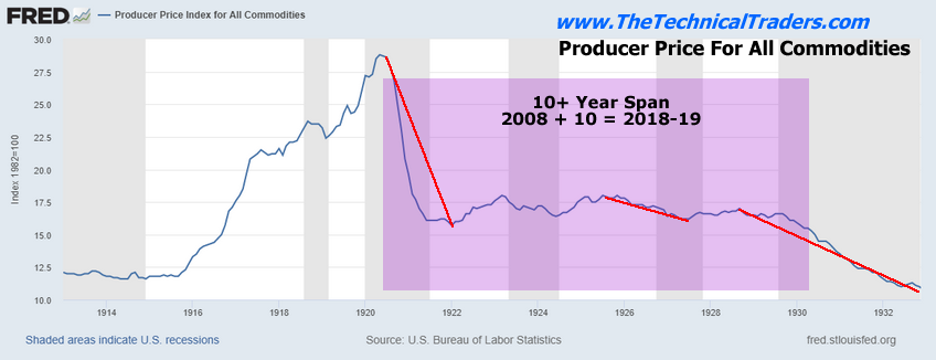 Commodities: Producer Price Index