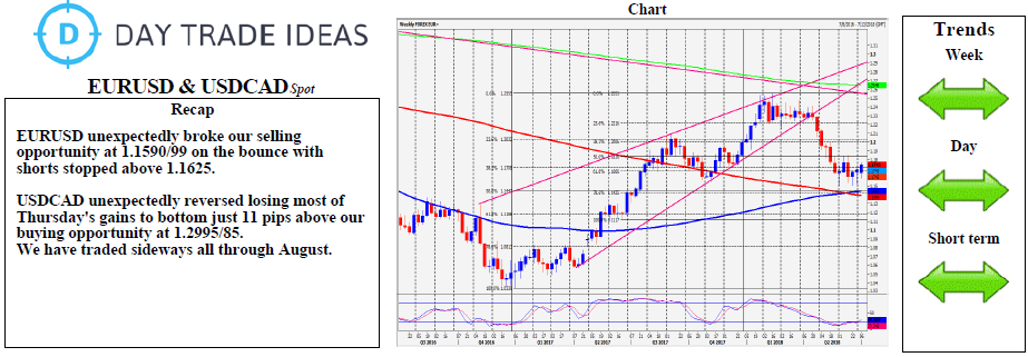 EUR USD And CAD Daily Forecast