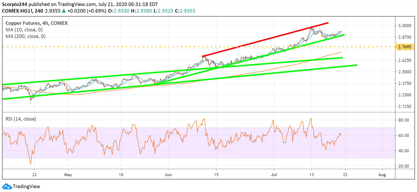 Copper Futures 4 Hr Chart