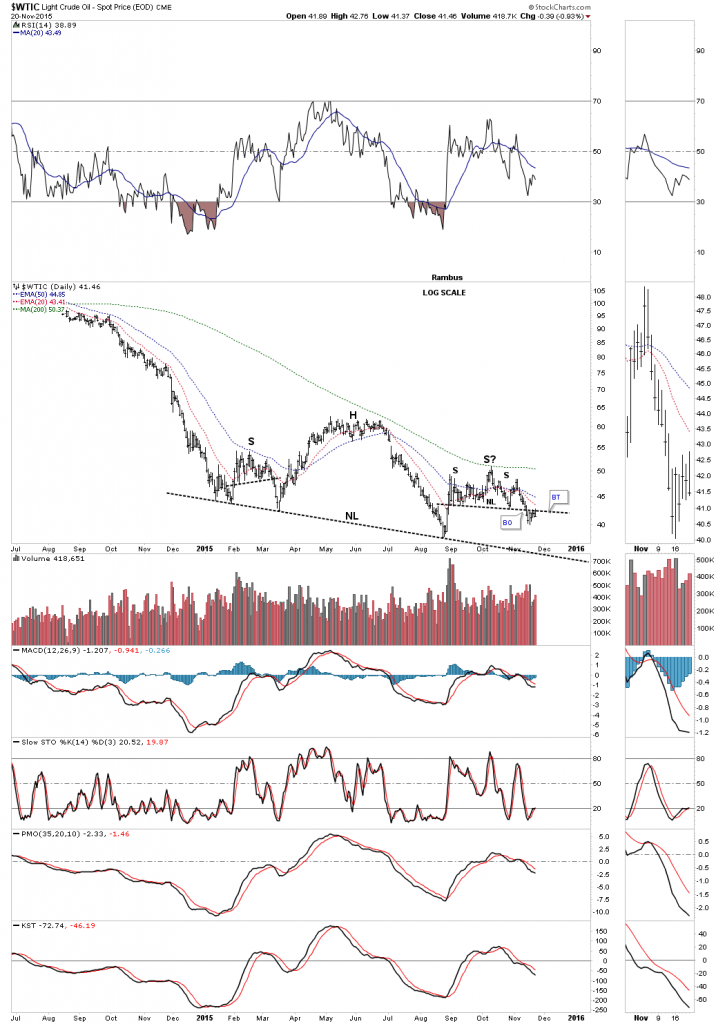 Oil Daily with Possible H&S Consolidation