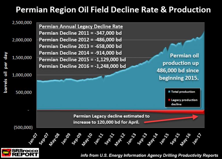 Permian Region Oil Field Decline Rate Production