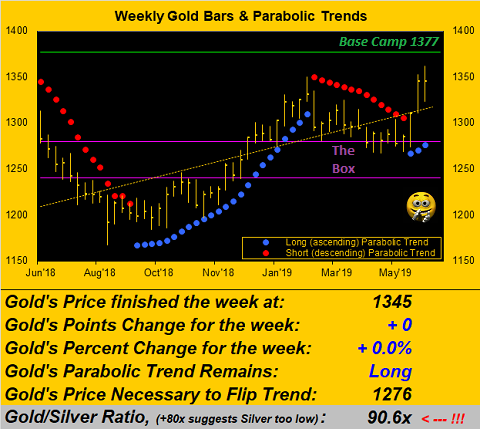 Weekly Gold Bars & Periodic Trends