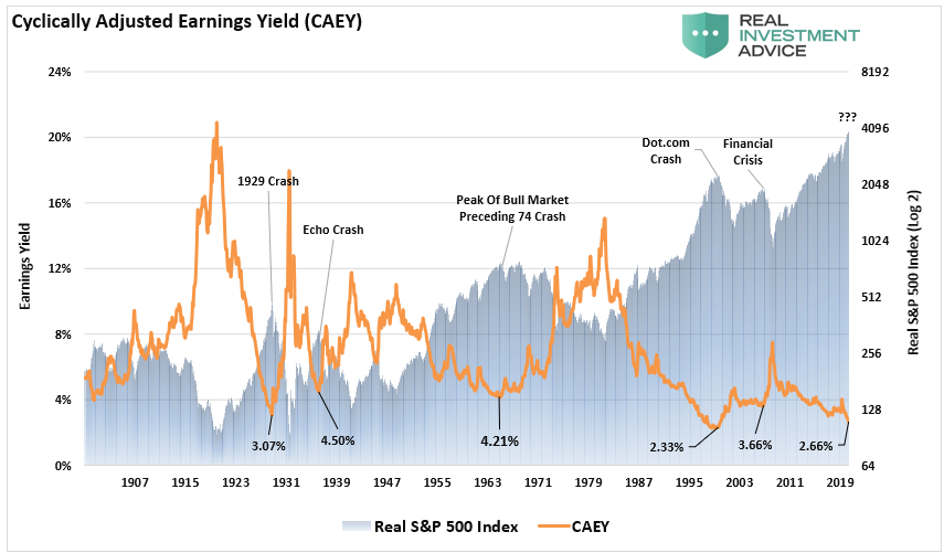 Cyclically Adjusted Earnings Yields