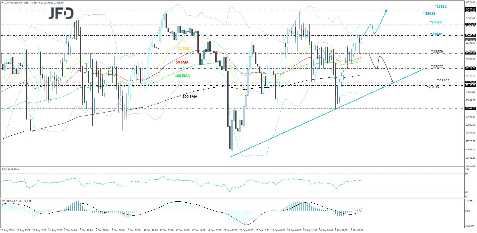 Nikkei 225 4-hour chart technical analysis