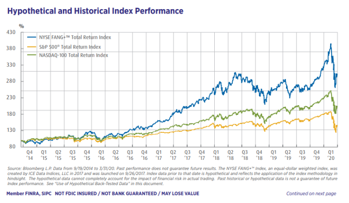 Hypothetical And Historical Index Performance