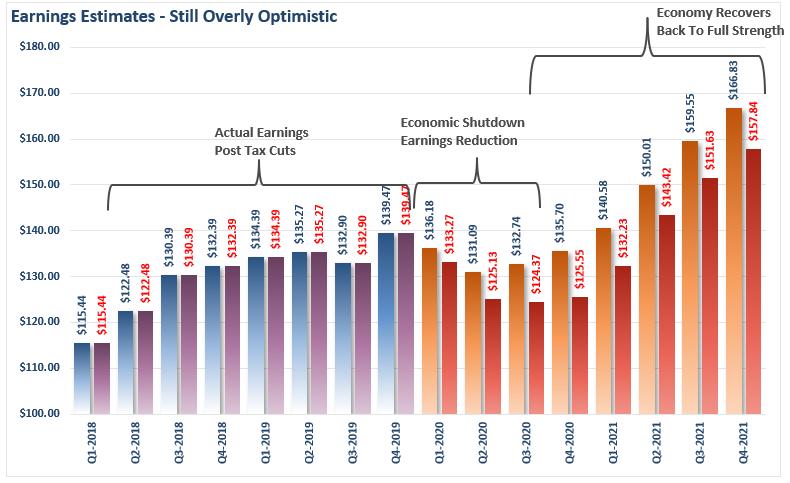 Earnings Estimates April Revisions