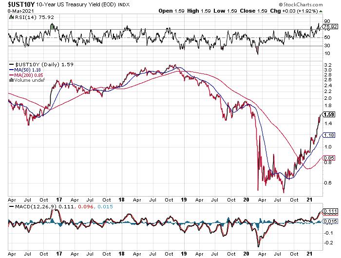 10-Year Treasury Daily Chart.