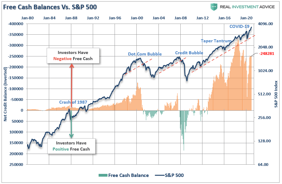 Margin Debt-Free Cash Balances Vs SP500
