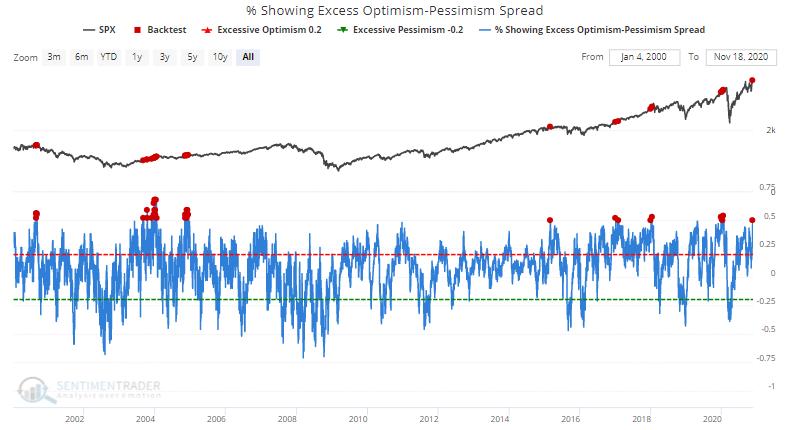 Optimism Indicators Total