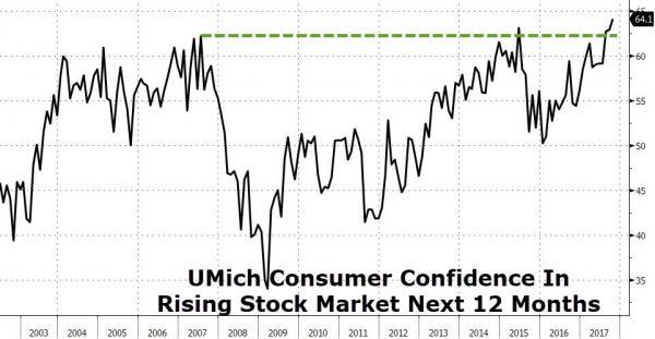 Rising Stock Market Next 12 Months