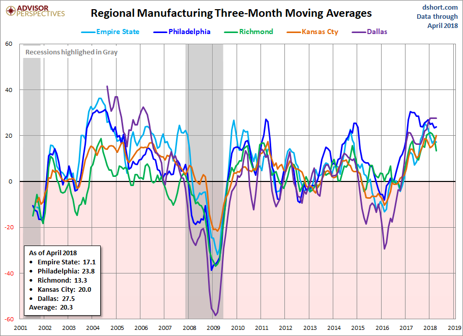 Regional Manufacturing 3-Month Moving Average