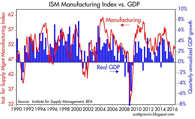 ISM Mfg. vs GDP 1990-2016