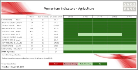 Momentum on agriculture commodities