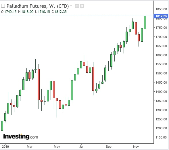 Palladium Weekly Chart