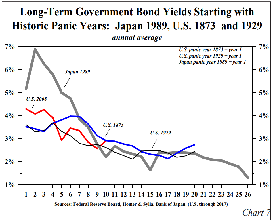 Long Term Government Bond Yields