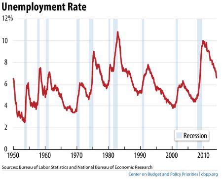 Unemployment Rate 2 2014