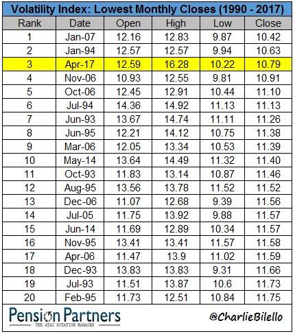 Volatility Index Lows Decades