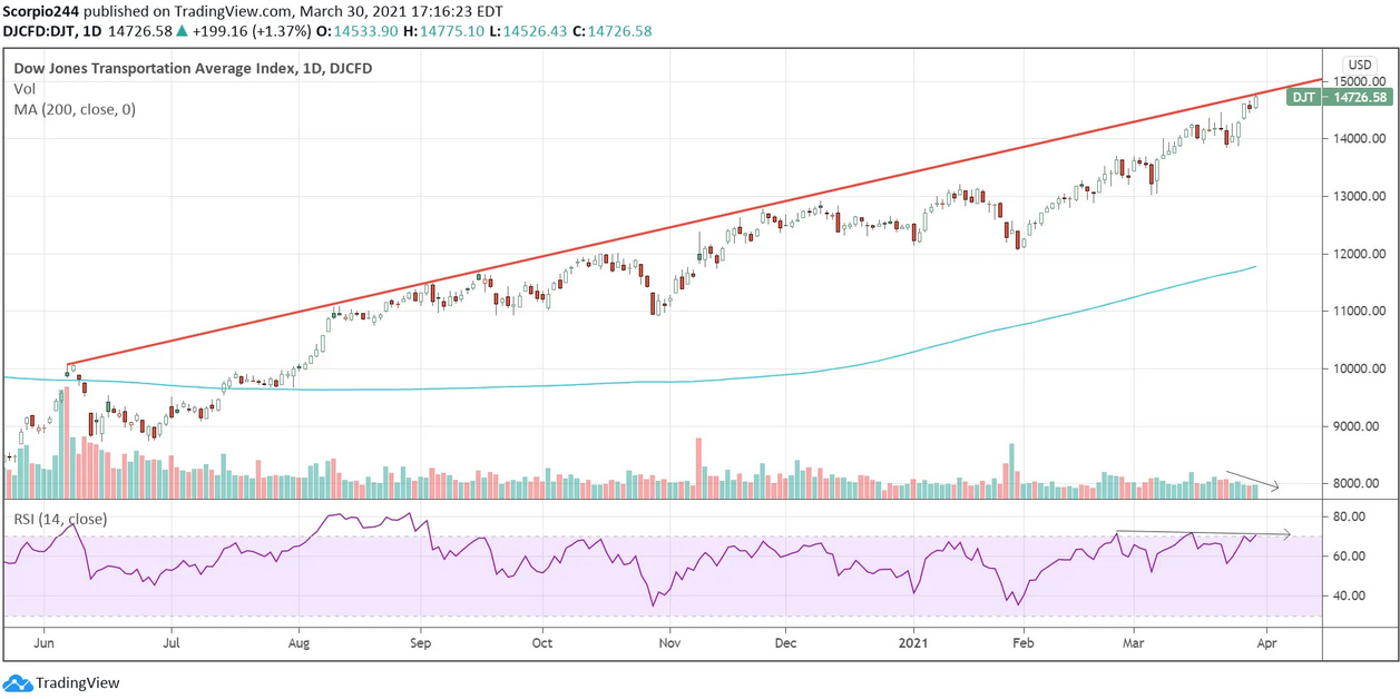 Dow Jones Transportation Average Index Daily Chart