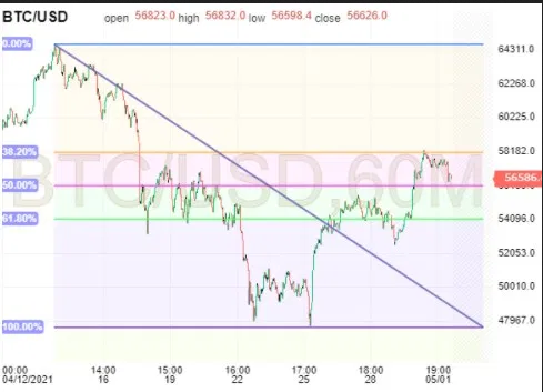 BTC/USD 60-Min Chart