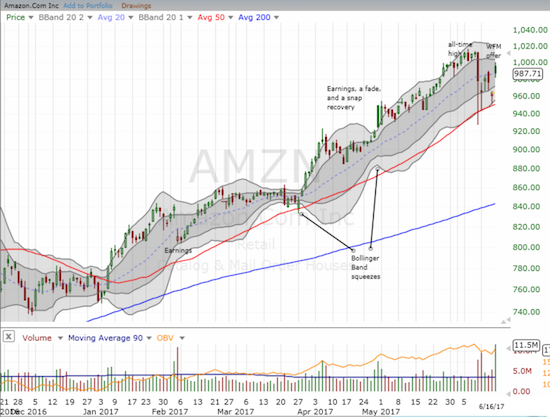 AMZN 50DMA survived as firm support in big cap tech stocks