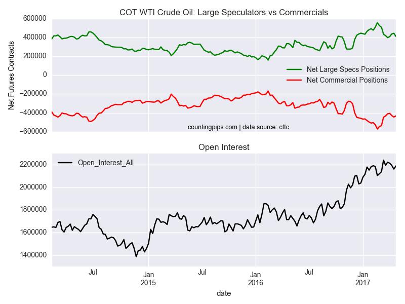 COT WTI Crude Oil Large Speculators Vs Commercials