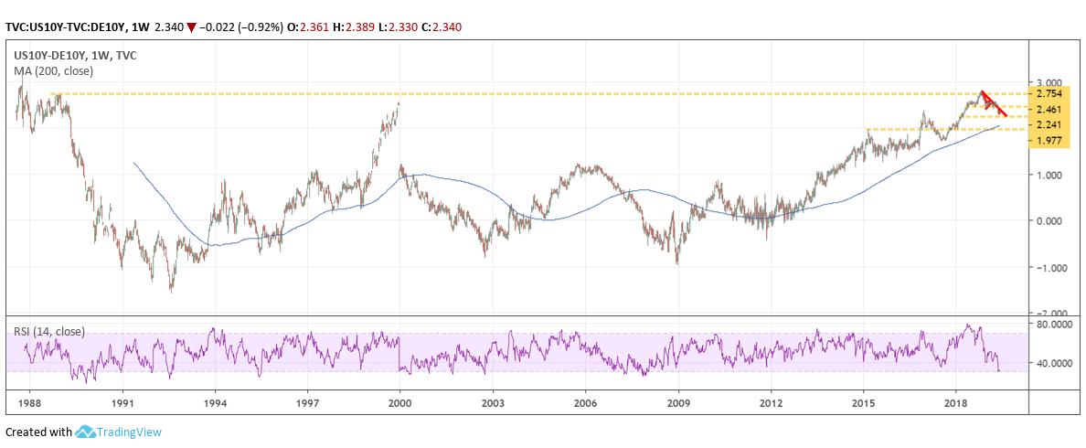UST 10-yr DE 10-yr Spread Weekly Chart